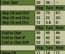 Cbet[3BP] - привязан к Hands